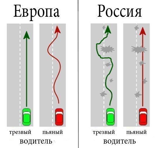 Пьяные и трезвые водители в России и Европе
