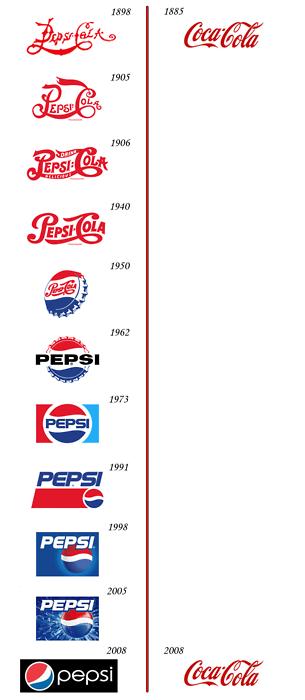 Эволюция брендов Pepsi и Cola